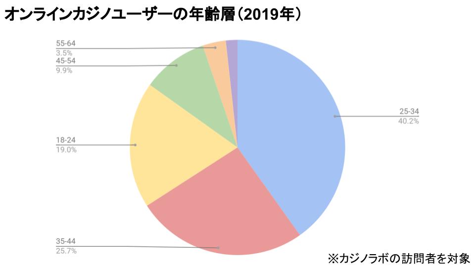 オンラインカジノユーザーの年齢層(2019年)
