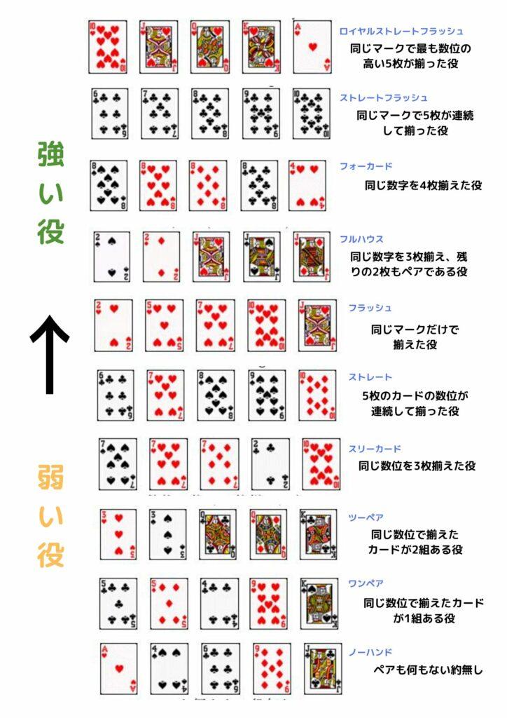 ポーカー役ノ説明