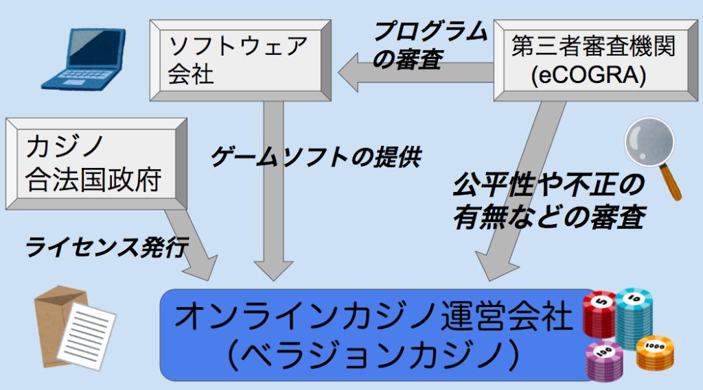 オンラインカジノの運営体制